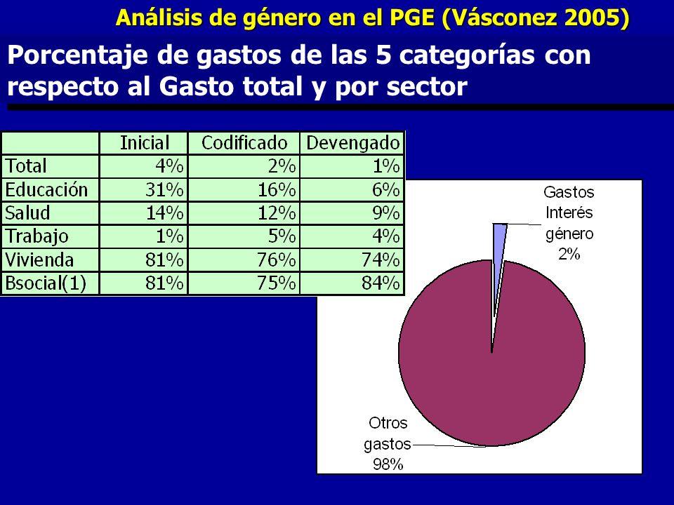 Porcentaje de gastos de las 5 categorías con respecto al Gasto total y por sector Análisis de género en el PGE (Vásconez 2005)