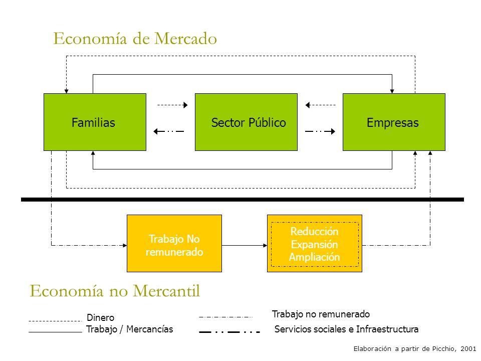 Economía de Mercado FamiliasSector PúblicoEmpresas Trabajo No remunerado Reducción Expansión Ampliación Elaboración a partir de Picchio, 2001 Economía no Mercantil Dinero Trabajo / Mercancías Trabajo no remunerado Servicios sociales e Infraestructura