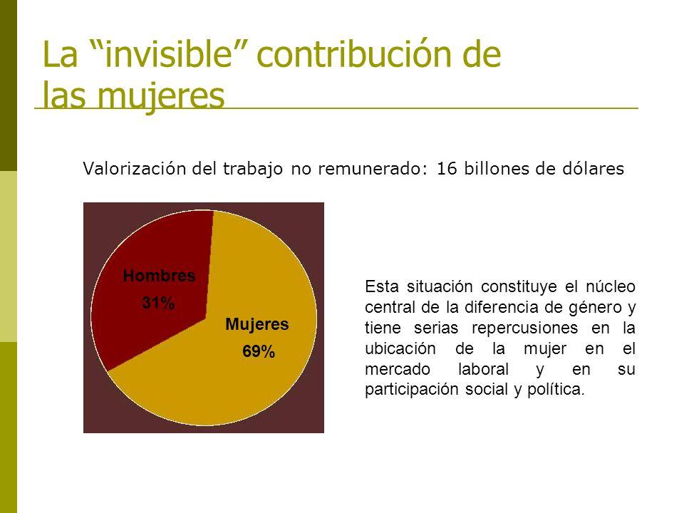 La invisible contribución de las mujeres Valorización del trabajo no remunerado: 16 billones de dólares 69% Mujeres Hombres 31% Esta situación constit