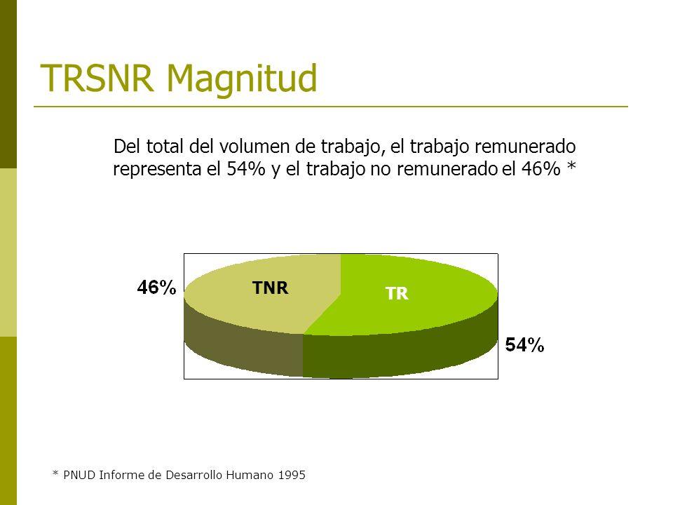 TRSNR Magnitud Del total del volumen de trabajo, el trabajo remunerado representa el 54% y el trabajo no remunerado el 46% * * PNUD Informe de Desarrollo Humano 1995 TR TNR