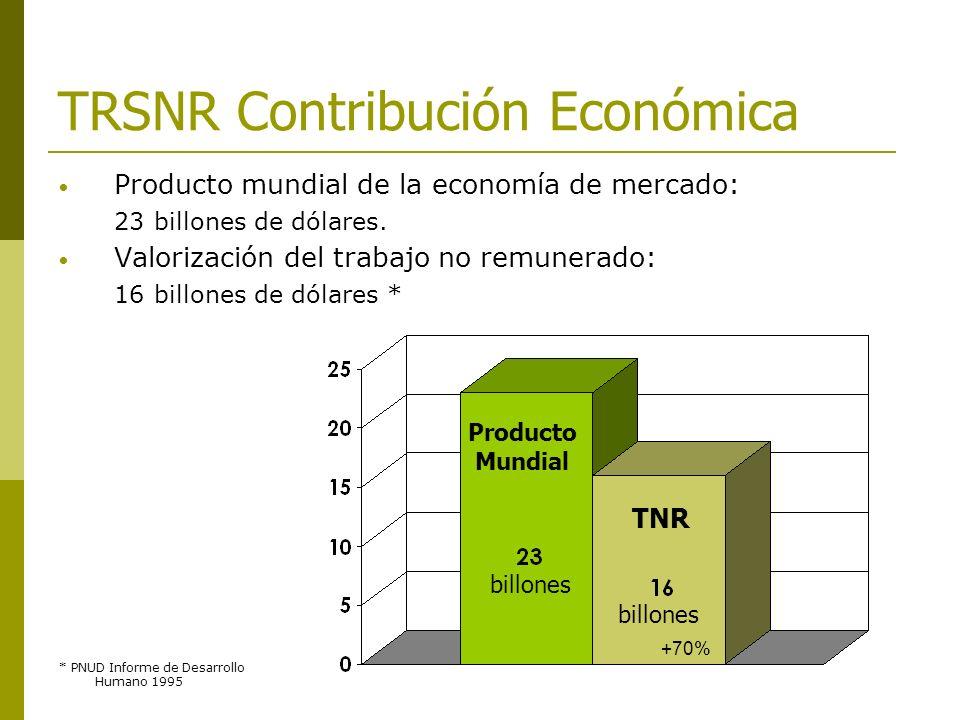 TRSNR Contribución Económica Producto mundial de la economía de mercado: 23 billones de dólares. Valorización del trabajo no remunerado: 16 billones d