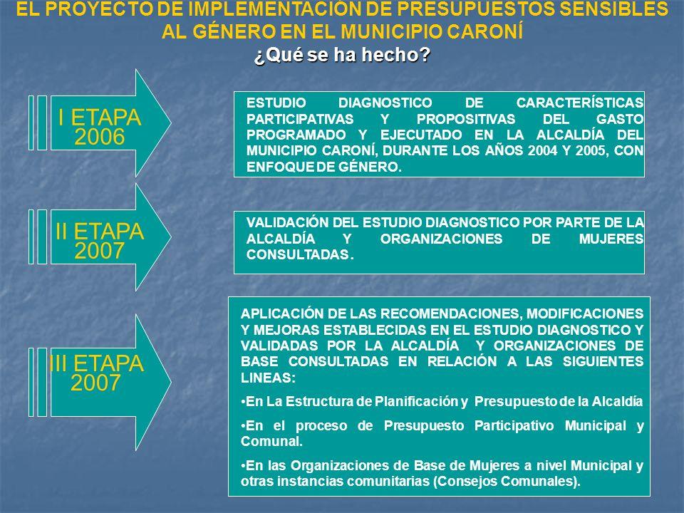 I ETAPA 2006 ESTUDIO DIAGNOSTICO DE CARACTERÍSTICAS PARTICIPATIVAS Y PROPOSITIVAS DEL GASTO PROGRAMADO Y EJECUTADO EN LA ALCALDÍA DEL MUNICIPIO CARONÍ, DURANTE LOS AÑOS 2004 Y 2005, CON ENFOQUE DE GÉNERO.