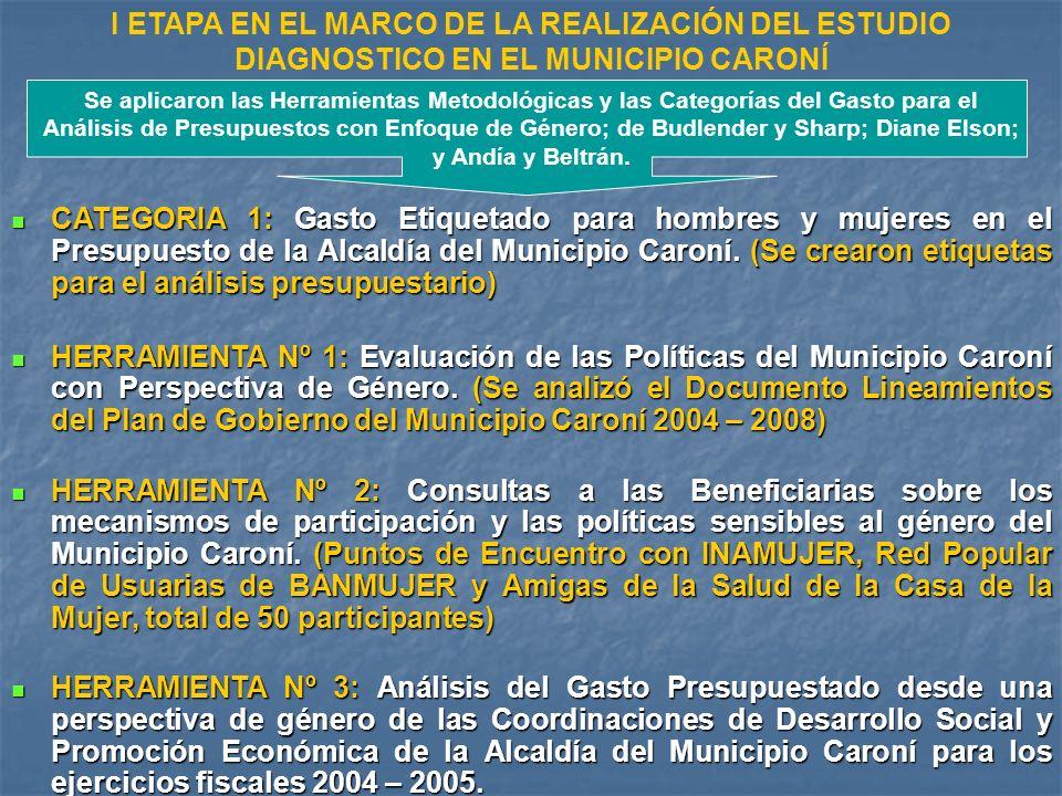 CATEGORIA 1: Gasto Etiquetado para hombres y mujeres en el Presupuesto de la Alcaldía del Municipio Caroní.