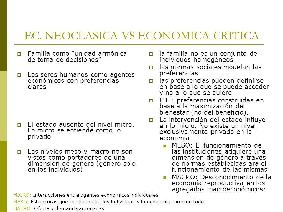 EC. NEOCLASICA VS ECONOMICA CRITICA Familia como unidad armónica de toma de decisiones Los seres humanos como agentes económicos con preferencias clar