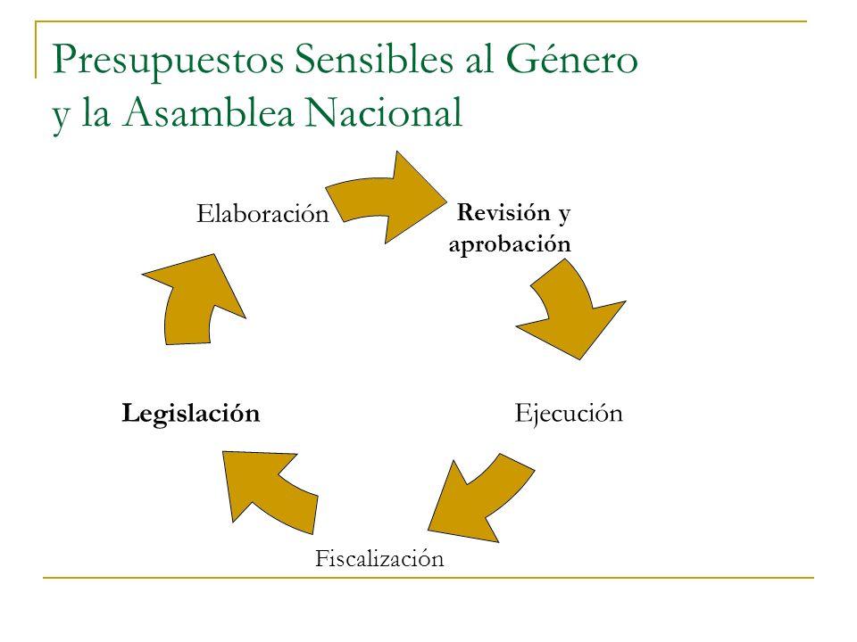 Revisión y aprobación Ejecución Fiscalización Legislación Elaboración