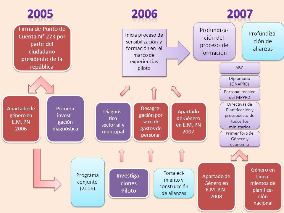 Firma de Punto de Cuenta N° 273 por parte del ciudadano presidente de la república Apartado de género en E.M. PN 2006 Primera investi- gación diagnóst