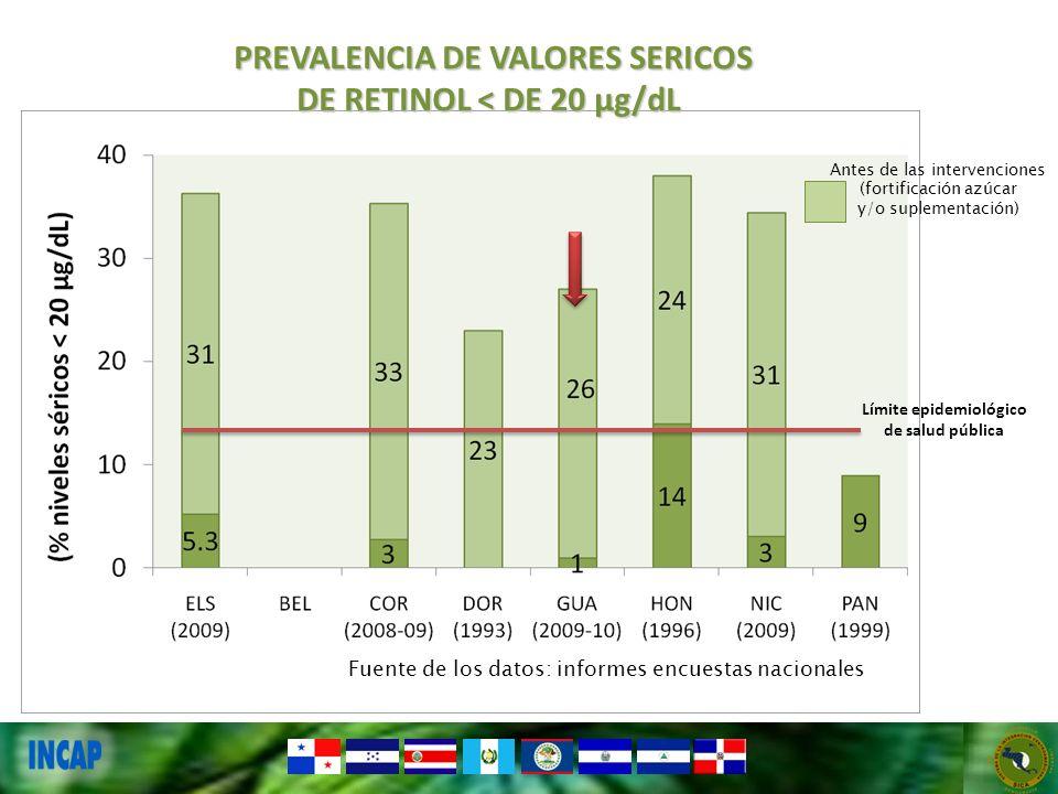 Antes de las intervenciones (fortificación azúcar y/o suplementación) PREVALENCIA DE VALORES SERICOS DE RETINOL < DE 20 µg/dL Límite epidemiológico de salud pública Fuente de los datos: informes encuestas nacionales
