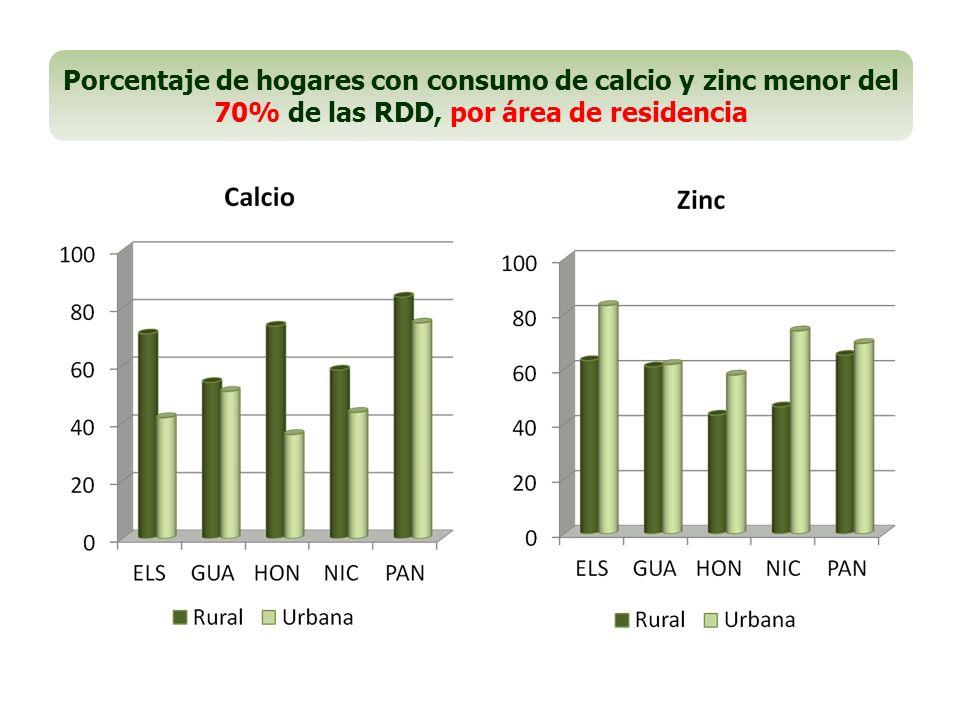Porcentaje de hogares con consumo de vitamina C y riboflavina menor del 70% de las RDD, por área de residencia