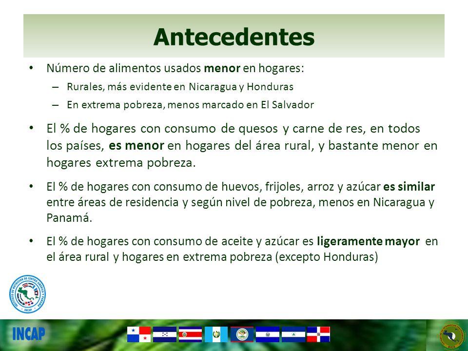 Antecedentes Número de alimentos usados menor en hogares: – Rurales, más evidente en Nicaragua y Honduras – En extrema pobreza, menos marcado en El Sa