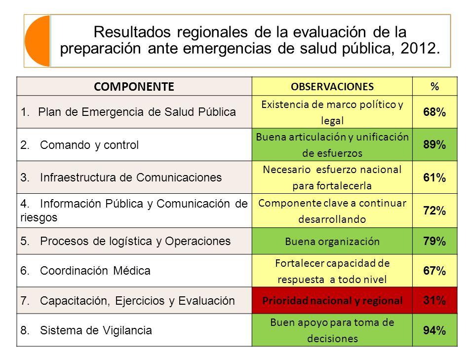 Resultados regionales de la evaluación de la preparación ante emergencias de salud pública, 2012. COMPONENTE OBSERVACIONES% 1.Plan de Emergencia de Sa