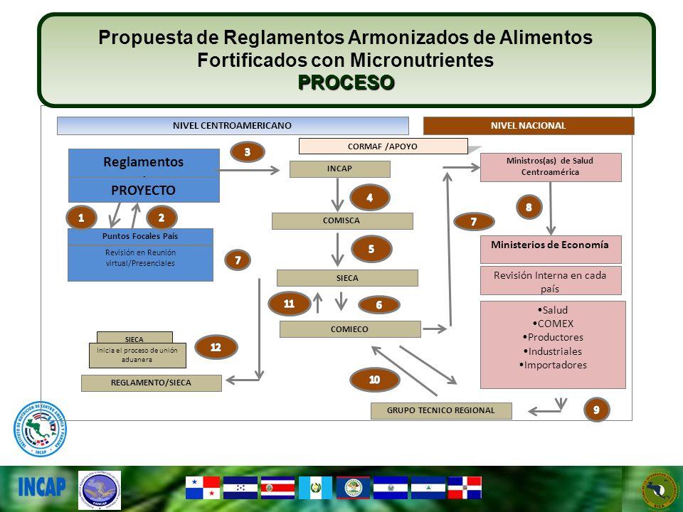 Reglamentos entos PROYECTO Puntos Focales País Revisión en Reunión virtual/Presenciales INCAP Ministros(as) de Salud Centroamérica Ministerios de Econ