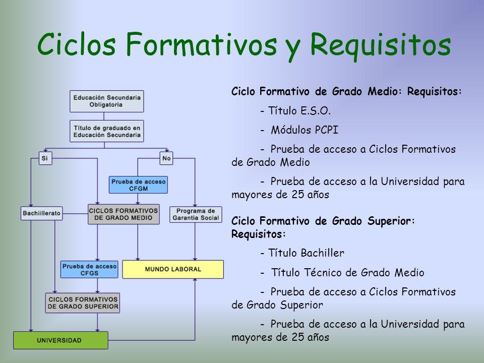 Ciclos Formativos y Requisitos Ciclo Formativo de Grado Medio: Requisitos: - Título E.S.O. - Módulos PCPI - Prueba de acceso a Ciclos Formativos de Gr