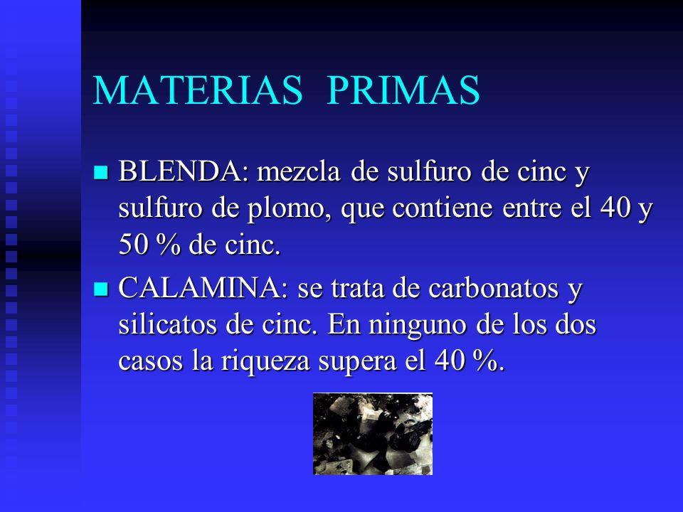MATERIAS PRIMAS n BLENDA: mezcla de sulfuro de cinc y sulfuro de plomo, que contiene entre el 40 y 50 % de cinc.