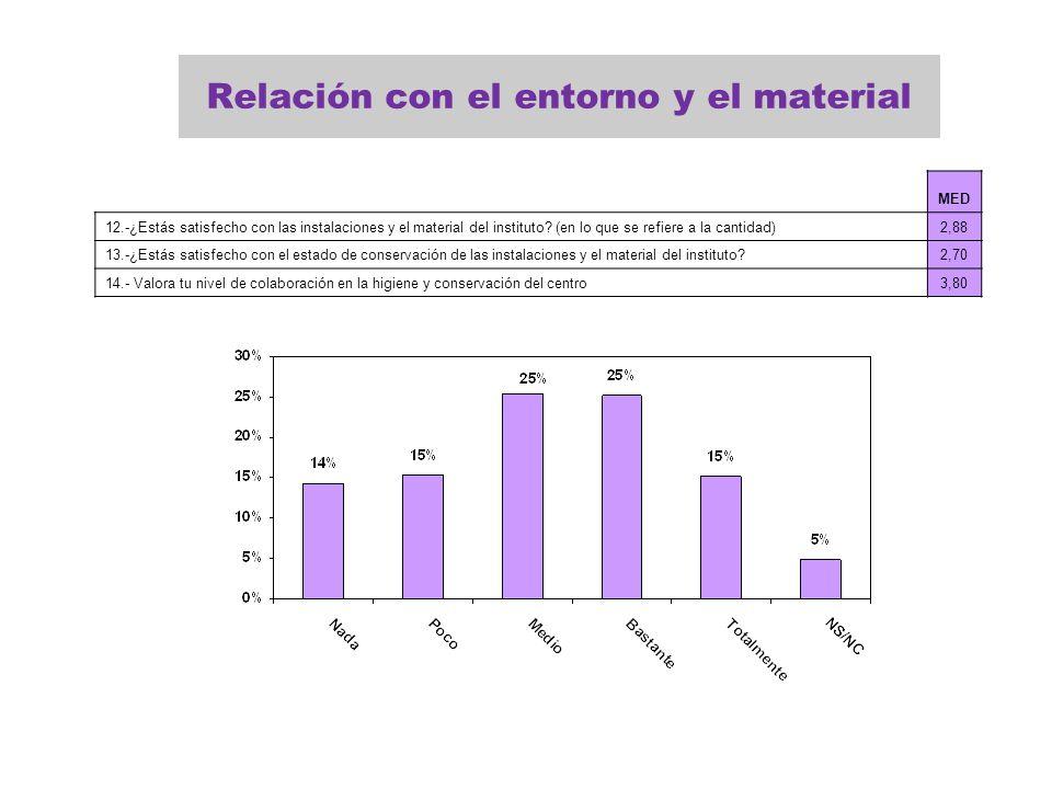 Relación con el entorno y el material MED 12.-¿Estás satisfecho con las instalaciones y el material del instituto? (en lo que se refiere a la cantidad