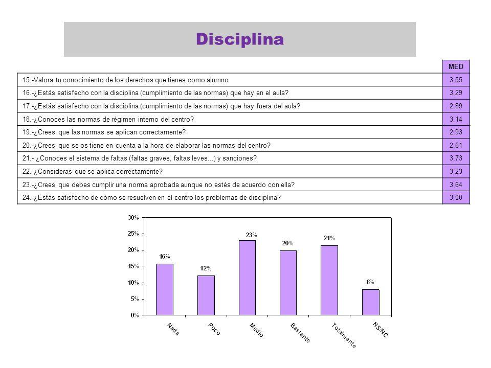 MED 15.-Valora tu conocimiento de los derechos que tienes como alumno3,55 16.-¿Estás satisfecho con la disciplina (cumplimiento de las normas) que hay