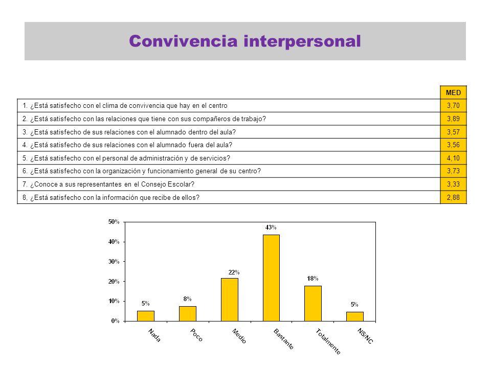 Convivencia interpersonal MED 1. ¿Está satisfecho con el clima de convivencia que hay en el centro3,70 2. ¿Está satisfecho con las relaciones que tien