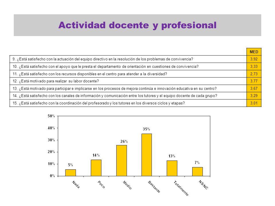 Actividad docente y profesional MED 9. ¿Está satisfecho con la actuación del equipo directivo en la resolución de los problemas de convivencia?3,92 10