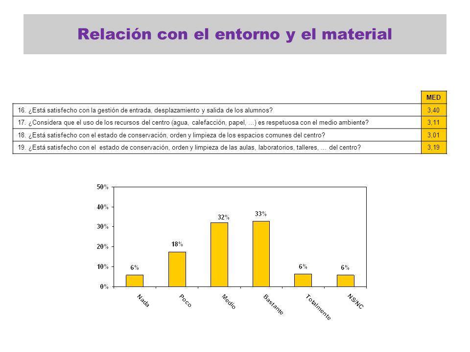 Relación con el entorno y el material MED 16. ¿Está satisfecho con la gestión de entrada, desplazamiento y salida de los alumnos?3,40 17. ¿Considera q