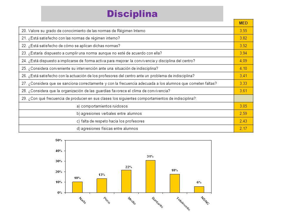 MED 20. Valore su grado de conocimiento de las normas de Régimen Interno3,55 21. ¿Está satisfecho con las normas de régimen interno?3,82 22. ¿Está sat