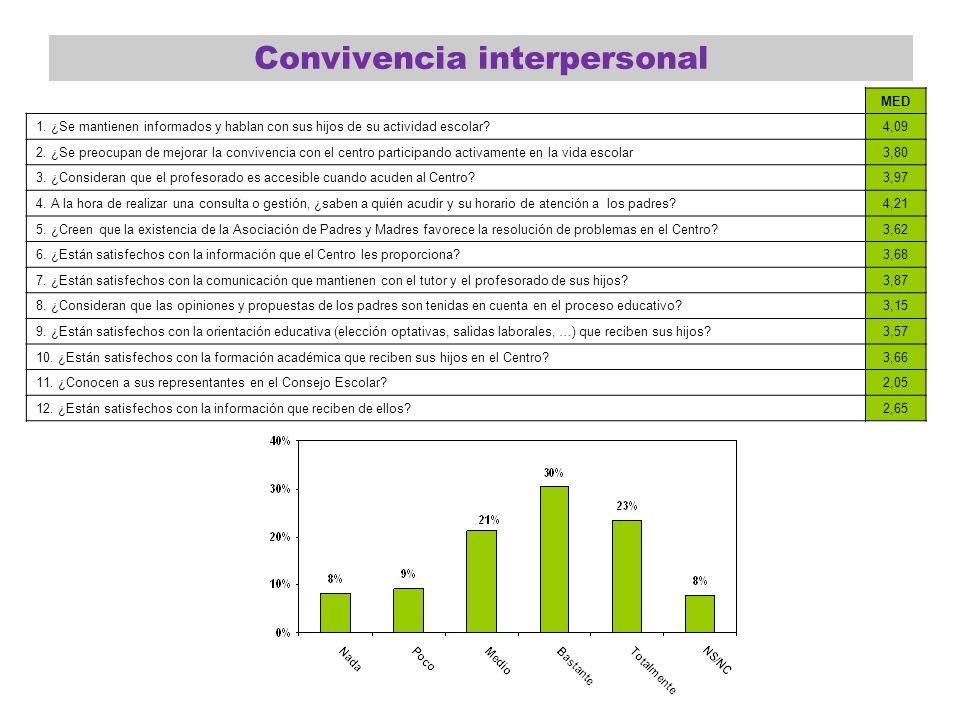 Convivencia interpersonal MED 1. ¿Se mantienen informados y hablan con sus hijos de su actividad escolar?4,09 2. ¿Se preocupan de mejorar la convivenc