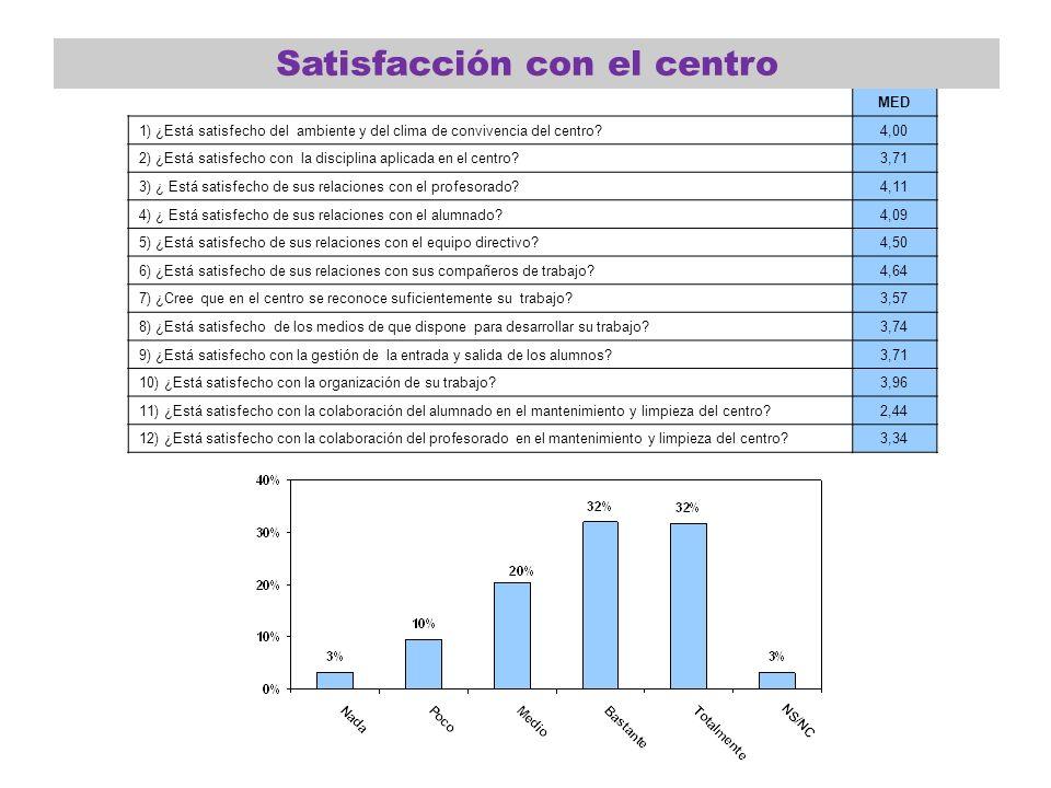 MED 1) ¿Está satisfecho del ambiente y del clima de convivencia del centro?4,00 2) ¿Está satisfecho con la disciplina aplicada en el centro?3,71 3) ¿