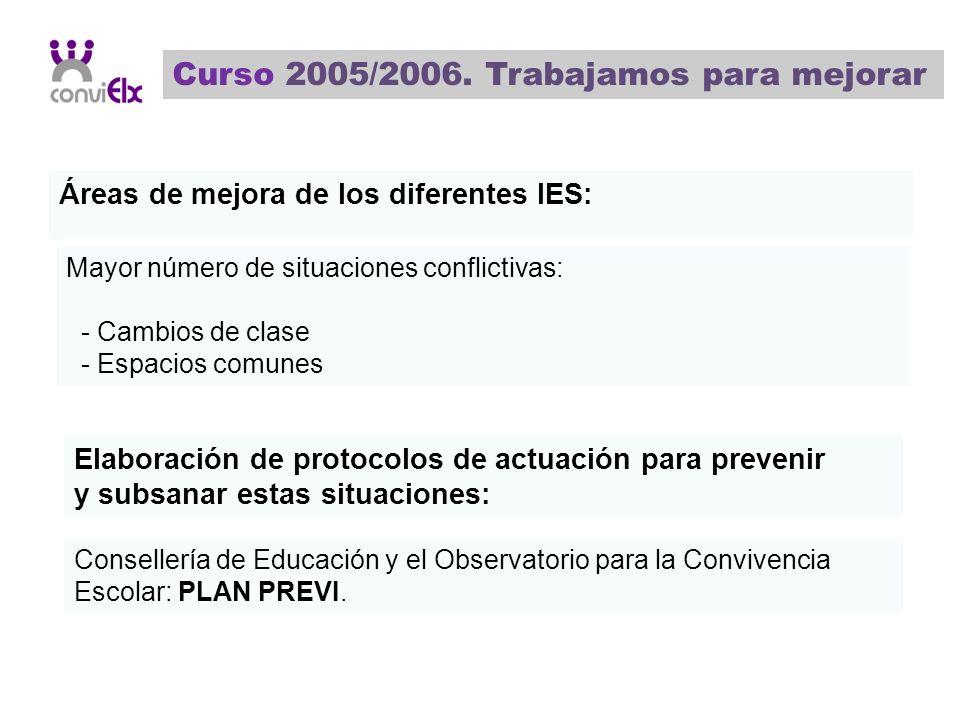 Curso 2005/2006. Trabajamos para mejorar Áreas de mejora de los diferentes IES: Mayor número de situaciones conflictivas: - Cambios de clase - Espacio