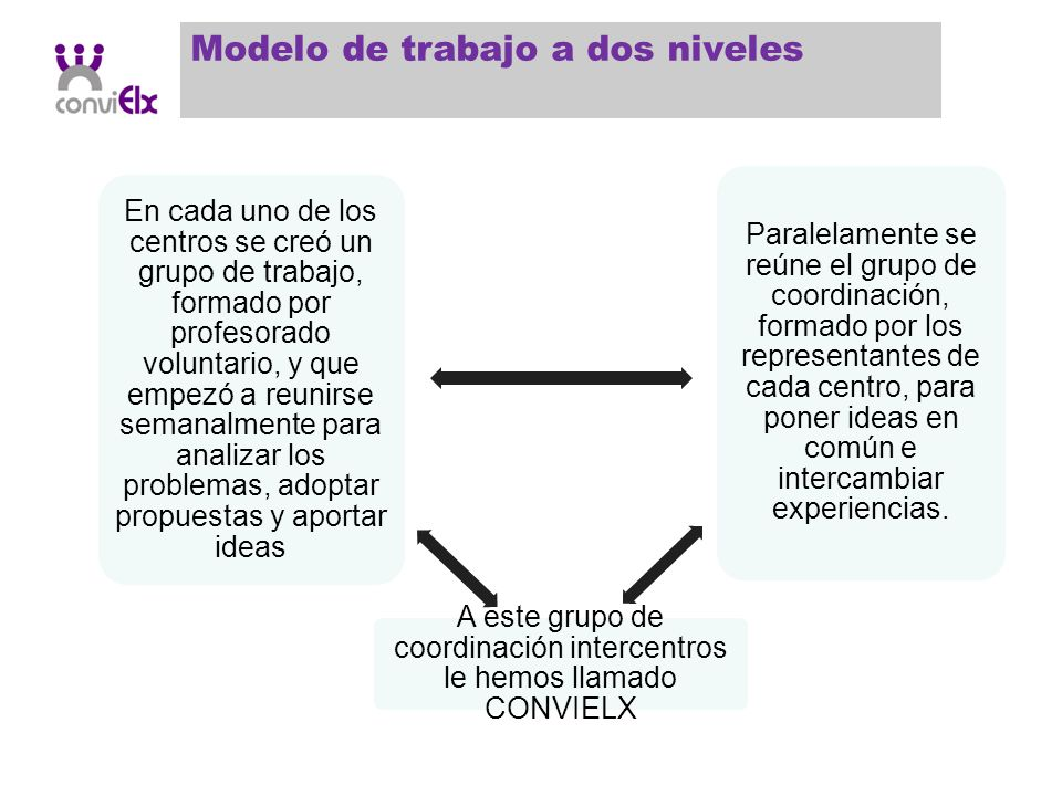 Grupos flexibles: GRUPO A ALUMNOS GRUPO BGRUPO C Siguen el temario sin dificultad.