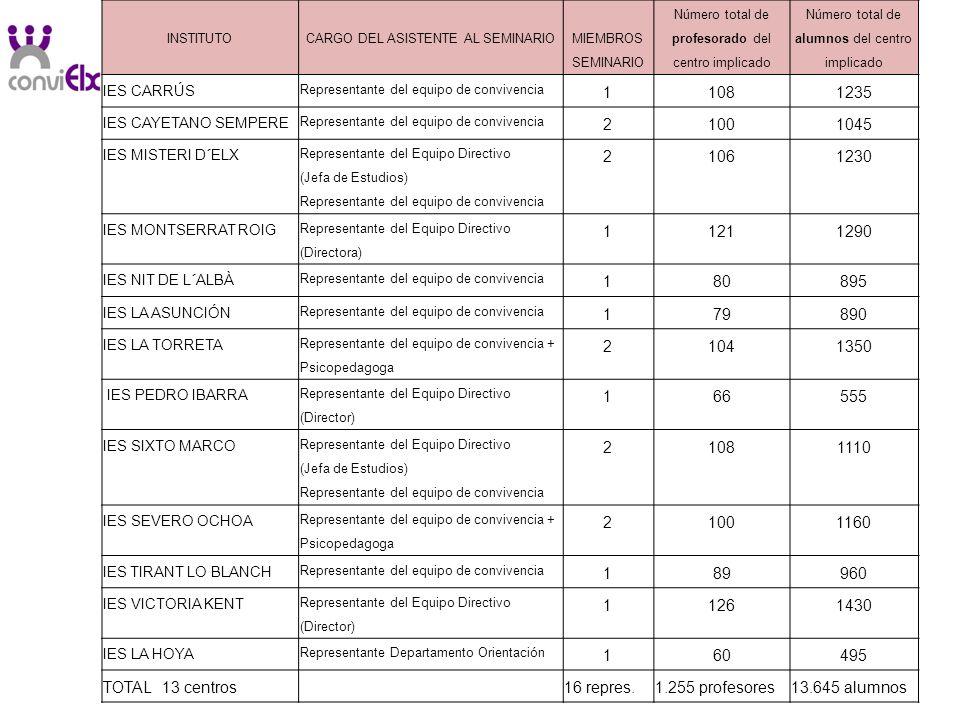 INSTITUTO CARGO DEL ASISTENTE AL SEMINARIO MIEMBROS SEMINARIO Número total de profesorado del centro implicado Número total de alumnos del centro impl
