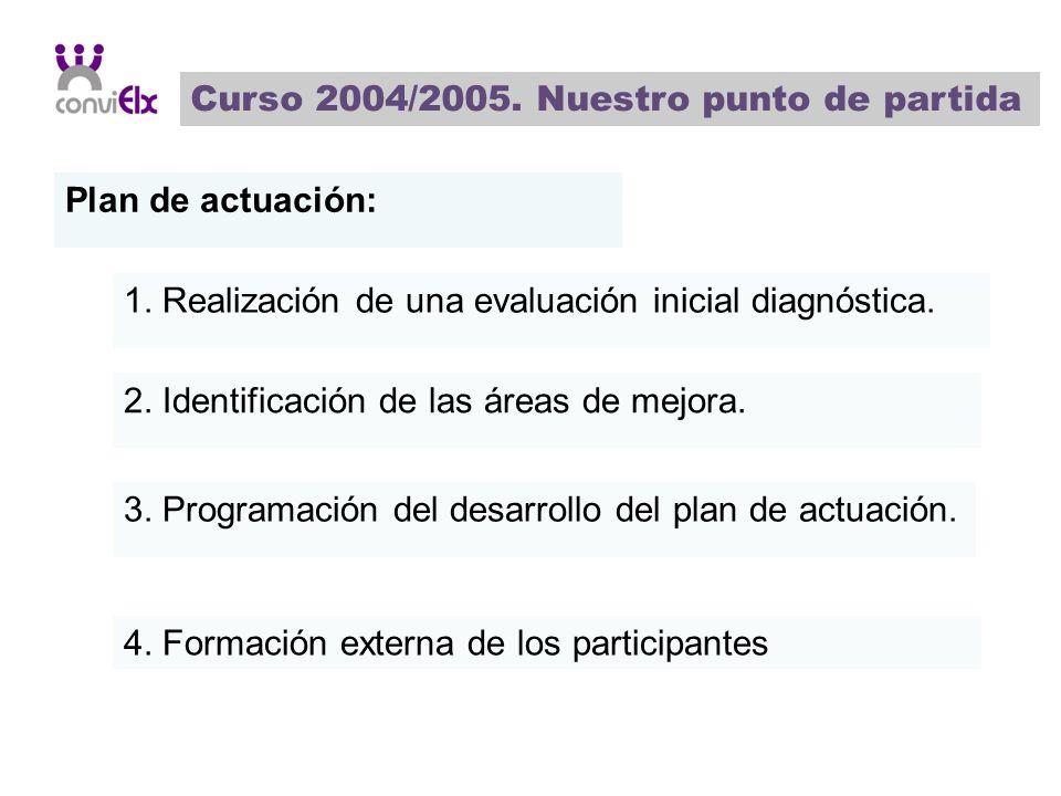 Curso 2004/2005. Nuestro punto de partida Plan de actuación: 1. Realización de una evaluación inicial diagnóstica. 2. Identificación de las áreas de m