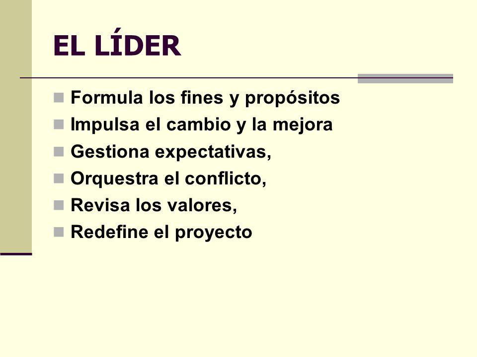 EL LÍDER Formula los fines y propósitos Impulsa el cambio y la mejora Gestiona expectativas, Orquestra el conflicto, Revisa los valores, Redefine el proyecto