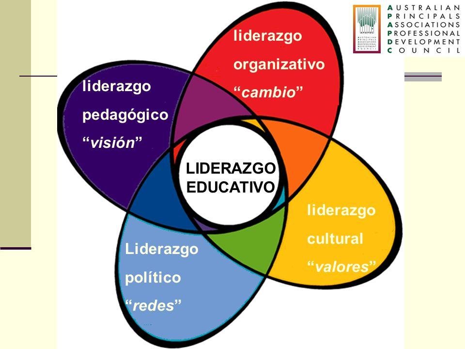 LIDERAZGO EDUCATIVO liderazgo organizativo cambio liderazgo pedagógico visión liderazgo cultural valores Liderazgo político redes