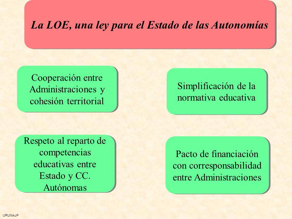 URUNAJP La LOE, una ley para el Estado de las Autonomías Cooperación entre Administraciones y cohesión territorial Respeto al reparto de competencias educativas entre Estado y CC.