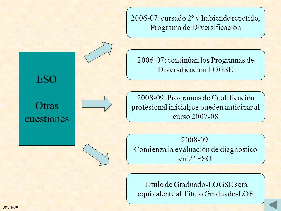 URUNAJP 2006-07: cursado 2º y habiendo repetido, Programa de Diversificación ESO Otras cuestiones 2008-09: Comienza la evaluación de diagnóstico en 2º ESO 2008-09: Programas de Cualificación profesional inicial; se pueden anticipar al curso 2007-08 Título de Graduado-LOGSE será equivalente al Título Graduado-LOE 2006-07: continúan los Programas de Diversificación LOGSE