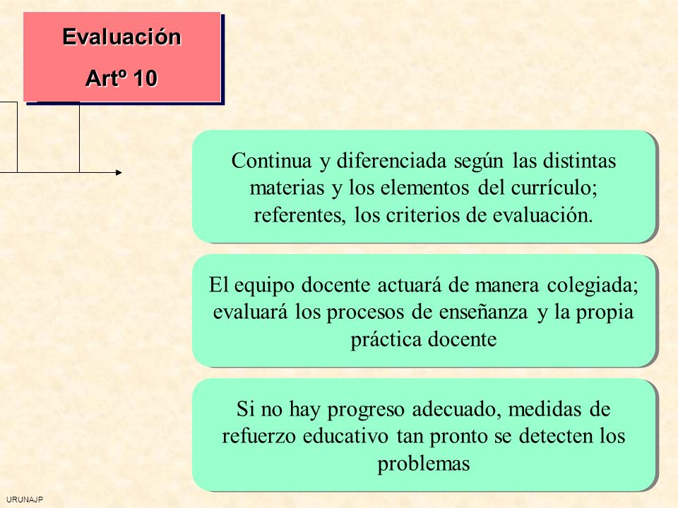 URUNAJP Evaluación Artº 10 Evaluación Continua y diferenciada según las distintas materias y los elementos del currículo; referentes, los criterios de evaluación.