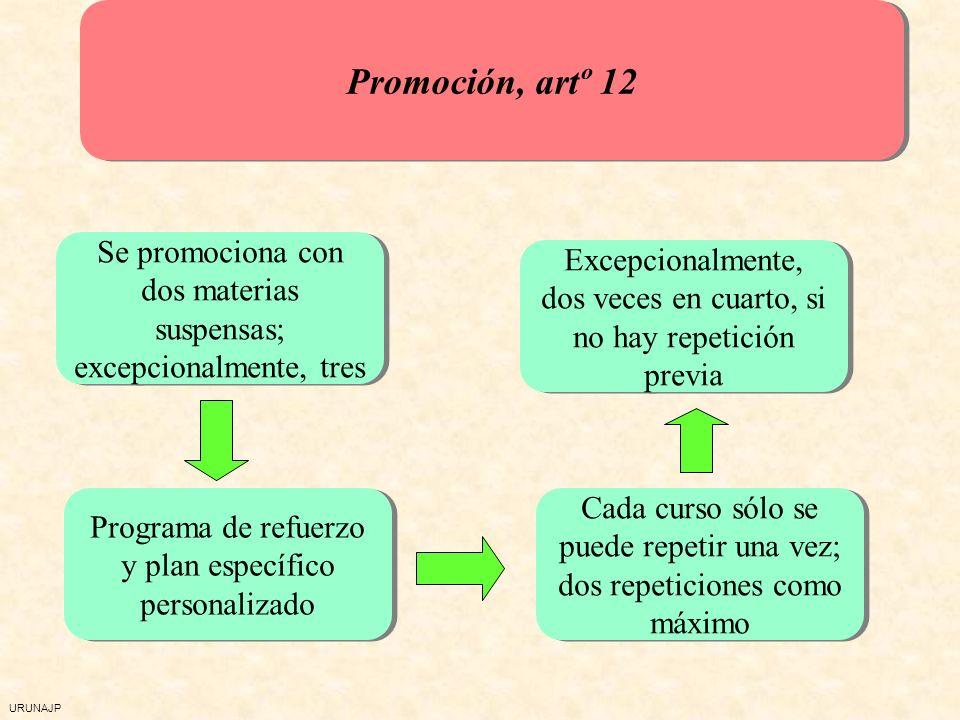 URUNAJP Promoción, artº 12 Se promociona con dos materias suspensas; excepcionalmente, tres Programa de refuerzo y plan específico personalizado Excepcionalmente, dos veces en cuarto, si no hay repetición previa Cada curso sólo se puede repetir una vez; dos repeticiones como máximo