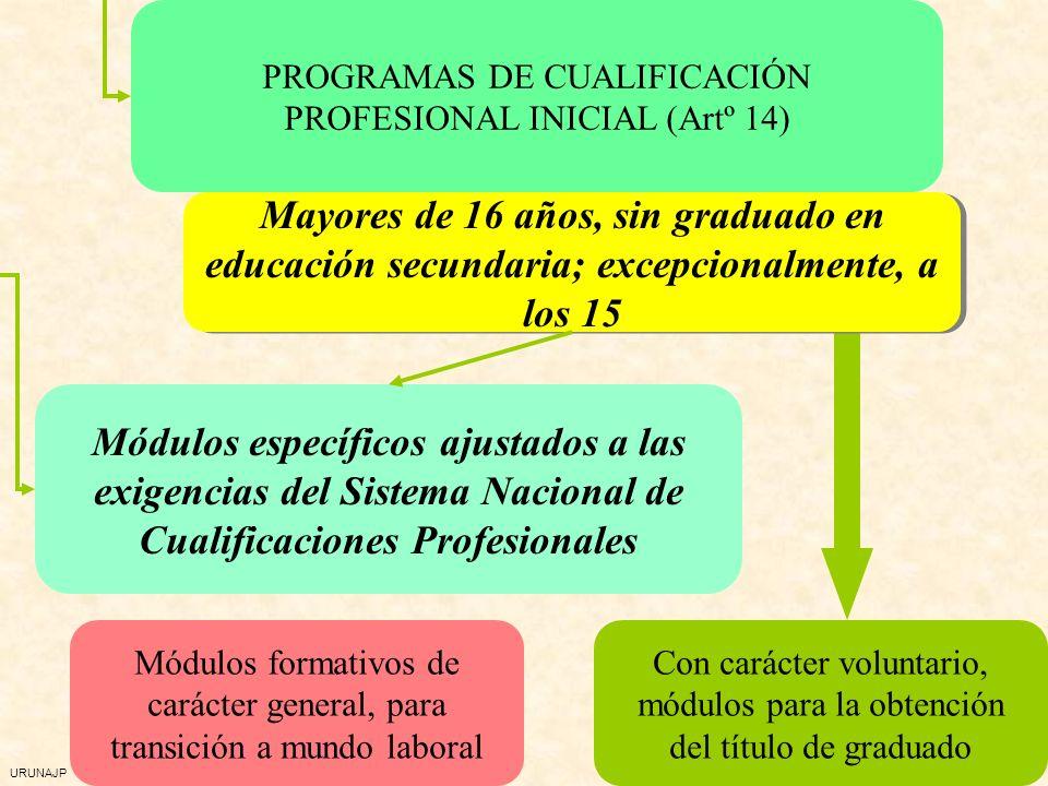 URUNAJP PROGRAMAS DE CUALIFICACIÓN PROFESIONAL INICIAL (Artº 14) Mayores de 16 años, sin graduado en educación secundaria; excepcionalmente, a los 15 Módulos específicos ajustados a las exigencias del Sistema Nacional de Cualificaciones Profesionales Con carácter voluntario, módulos para la obtención del título de graduado Módulos formativos de carácter general, para transición a mundo laboral