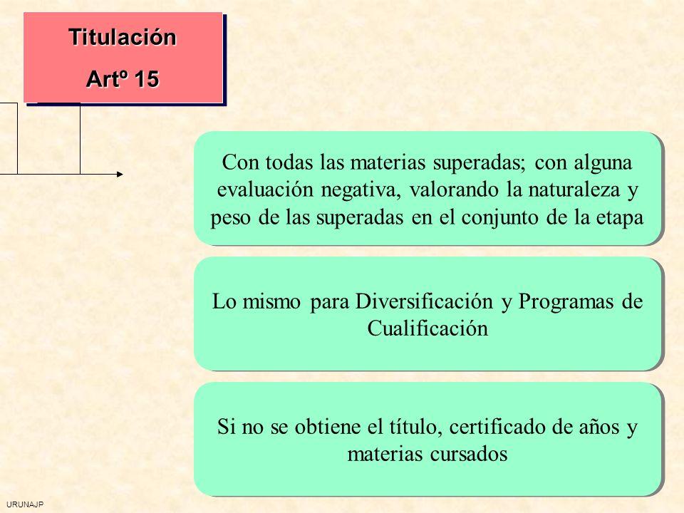 URUNAJP Titulación Artº 15 Titulación Con todas las materias superadas; con alguna evaluación negativa, valorando la naturaleza y peso de las superadas en el conjunto de la etapa Lo mismo para Diversificación y Programas de Cualificación Si no se obtiene el título, certificado de años y materias cursados