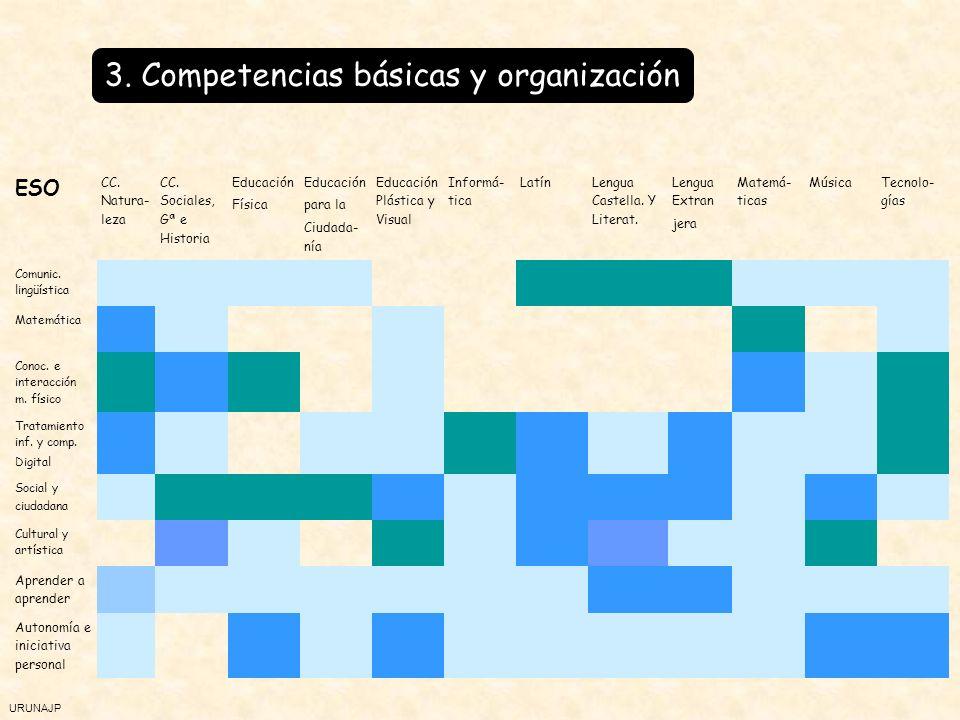 URUNAJP 3. Competencias básicas y organización ESO CC.