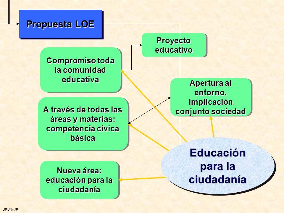 URUNAJP Propuesta LOE Compromiso toda la comunidad educativa Proyecto educativo Proyecto educativo Proyecto educativo Proyecto educativo A través de todas las áreas y materias: competencia cívica básica A través de todas las áreas y materias: competencia cívica básica A través de todas las áreas y materias: competencia cívica básica A través de todas las áreas y materias: competencia cívica básica Nueva área: educación para la ciudadanía Nueva área: educación para la ciudadanía Nueva área: educación para la ciudadanía Nueva área: educación para la ciudadanía Apertura al entorno, implicación conjunto sociedad Apertura al entorno, implicación conjunto sociedad Apertura al entorno, implicación conjunto sociedad Apertura al entorno, implicación conjunto sociedad Educación para la ciudadanía
