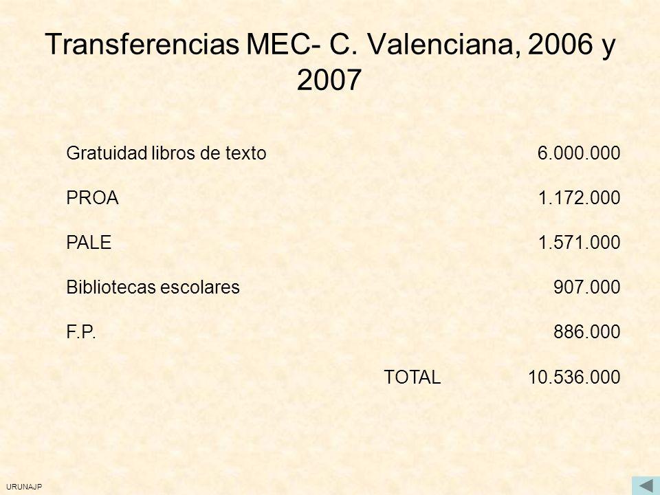 URUNAJP Transferencias MEC- C.