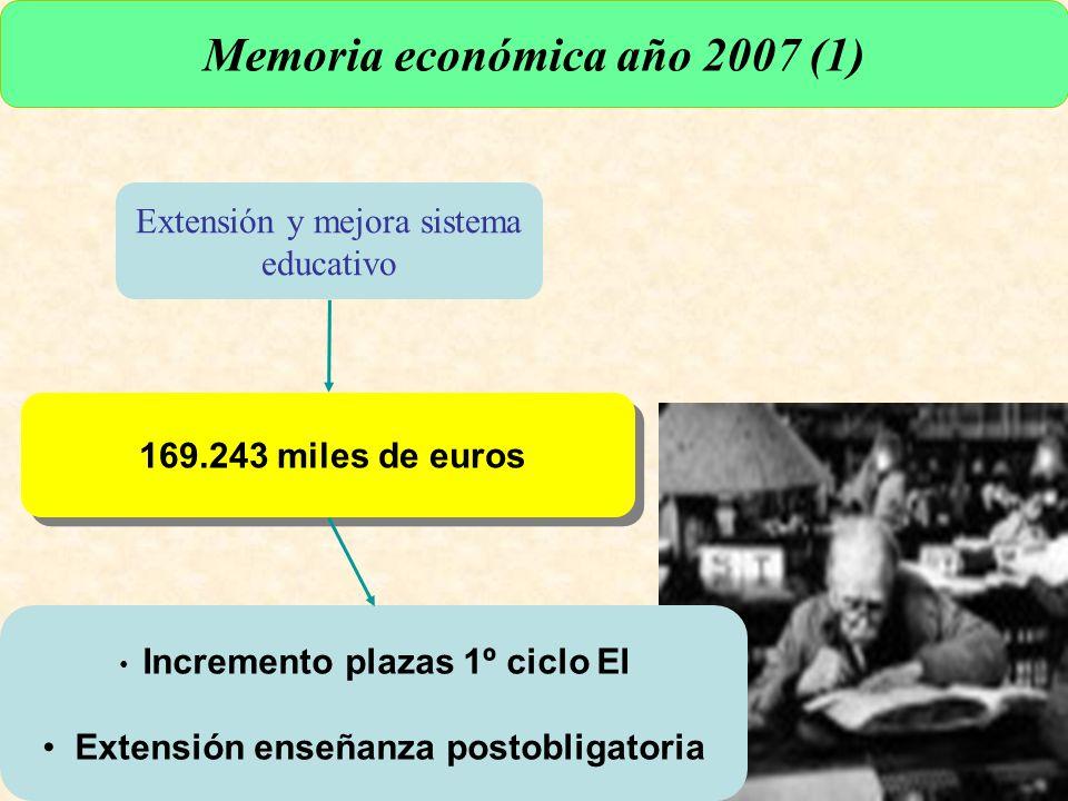 URUNAJP Extensión y mejora sistema educativo Memoria económica año 2007 (1) 169.243 miles de euros Incremento plazas 1º ciclo EI Extensión enseñanza postobligatoria