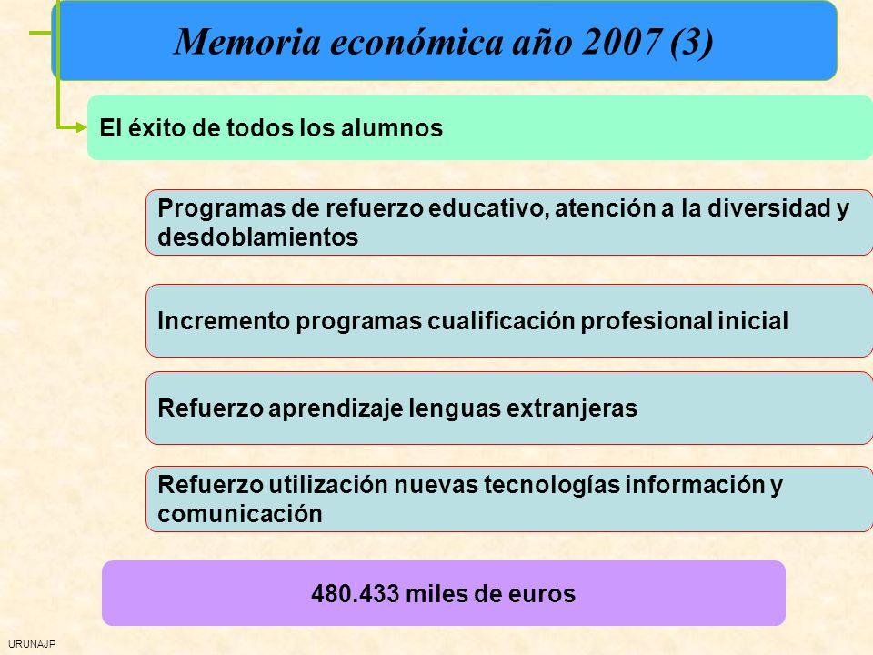 URUNAJP El éxito de todos los alumnos Programas de refuerzo educativo, atención a la diversidad y desdoblamientos Incremento programas cualificación profesional inicial Refuerzo utilización nuevas tecnologías información y comunicación Memoria económica año 2007 (3) Refuerzo aprendizaje lenguas extranjeras 480.433 miles de euros