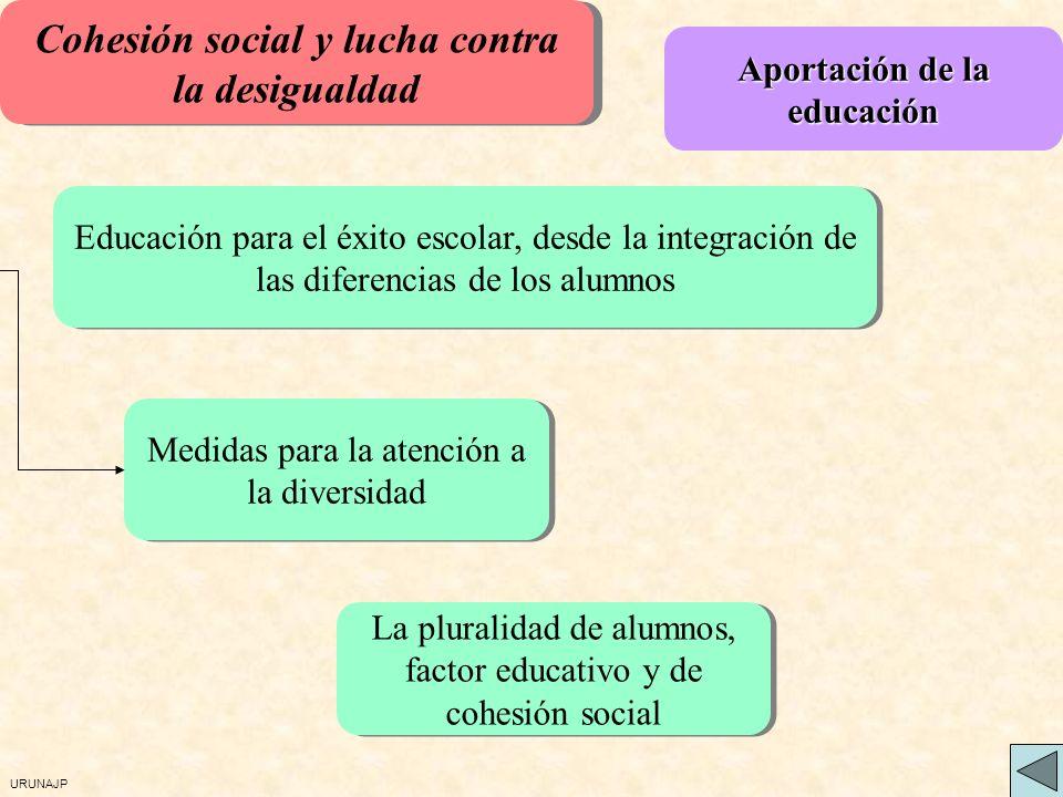 URUNAJP Educación para el éxito escolar, desde la integración de las diferencias de los alumnos Medidas para la atención a la diversidad La pluralidad de alumnos, factor educativo y de cohesión social Aportación de la educación Cohesión social y lucha contra la desigualdad