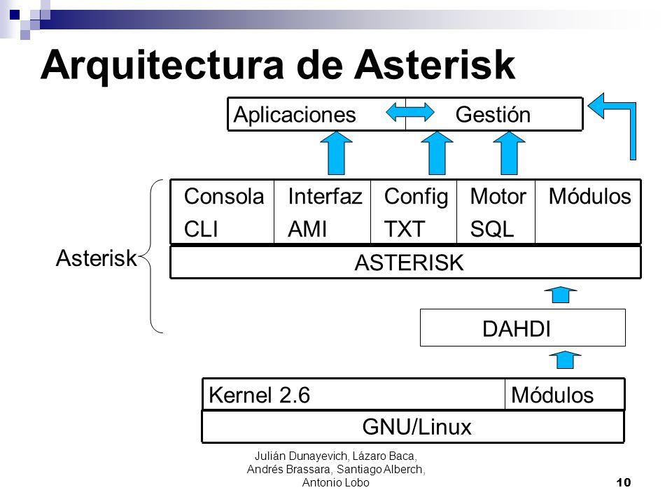 Julián Dunayevich, Lázaro Baca, Andrés Brassara, Santiago Alberch, Antonio Lobo 10 Arquitectura de Asterisk MódulosKernel 2.6 MódulosMotor SQL Config