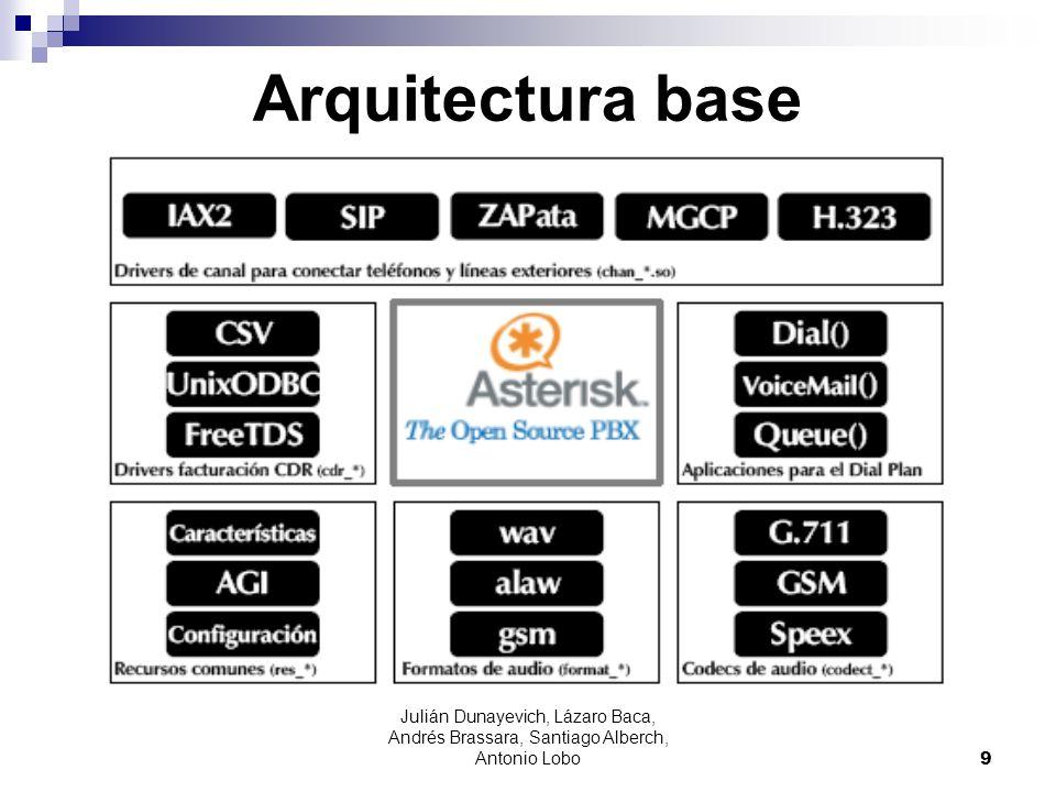 Julián Dunayevich, Lázaro Baca, Andrés Brassara, Santiago Alberch, Antonio Lobo 10 Arquitectura de Asterisk MódulosKernel 2.6 MódulosMotor SQL Config TXT Interfaz AMI Consola CLI ASTERISK DAHDI GestiónAplicaciones GNU/Linux Asterisk