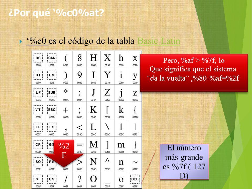 %c0 es el código de la tabla Basic LatinBasic Latin El número más grande es %7f ( 127 D) Pero, %af > %7f, lo Que significa que el sistema da la vuelta