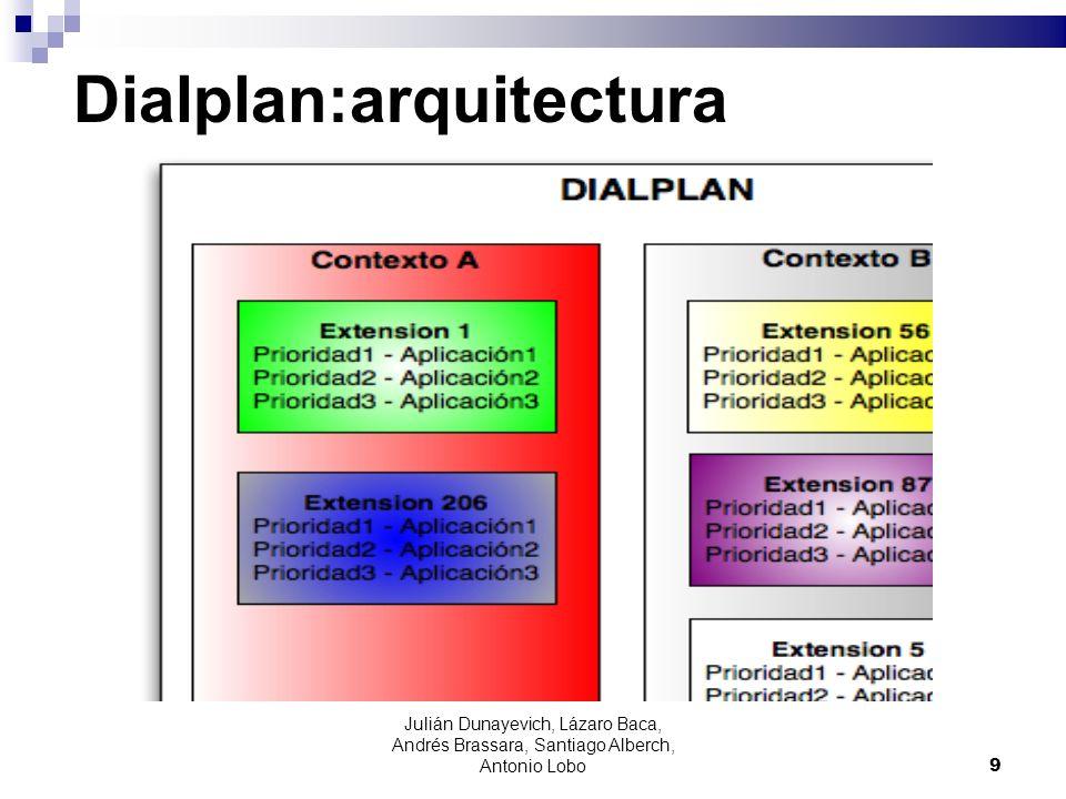 Julián Dunayevich, Lázaro Baca, Andrés Brassara, Santiago Alberch, Antonio Lobo 9 Dialplan:arquitectura