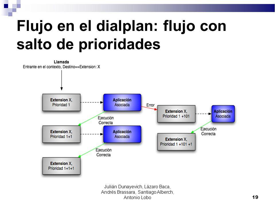 Flujo en el dialplan: flujo con salto de prioridades 19 Julián Dunayevich, Lázaro Baca, Andrés Brassara, Santiago Alberch, Antonio Lobo