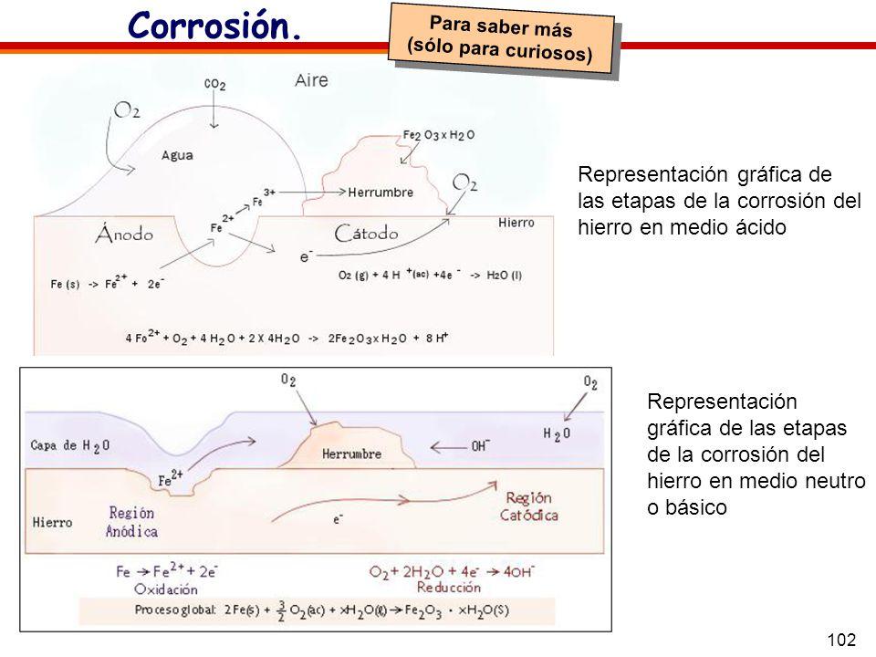 102 Corrosión. Representación gráfica de las etapas de la corrosión del hierro en medio ácido Representación gráfica de las etapas de la corrosión del