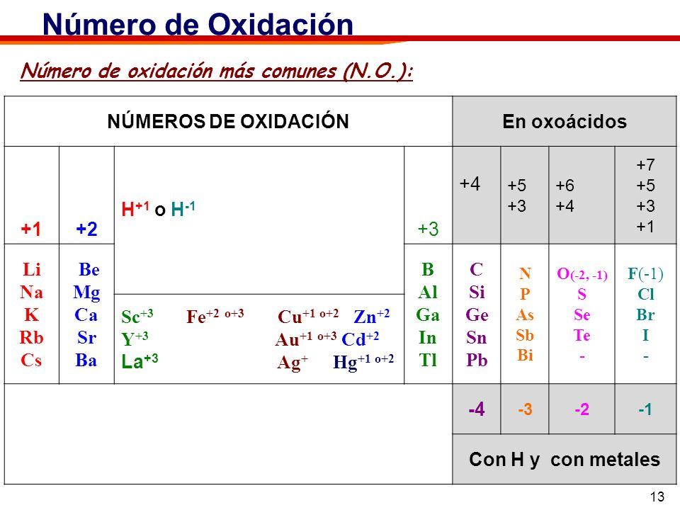 13 Número de oxidación más comunes (N.O.): Número de Oxidación NÚMEROS DE OXIDACIÓNEn oxoácidos +1+2 H +1 o H -1 +3 +4 +5 +3 +6 +4 +7 +5 +3 +1 Li Na K